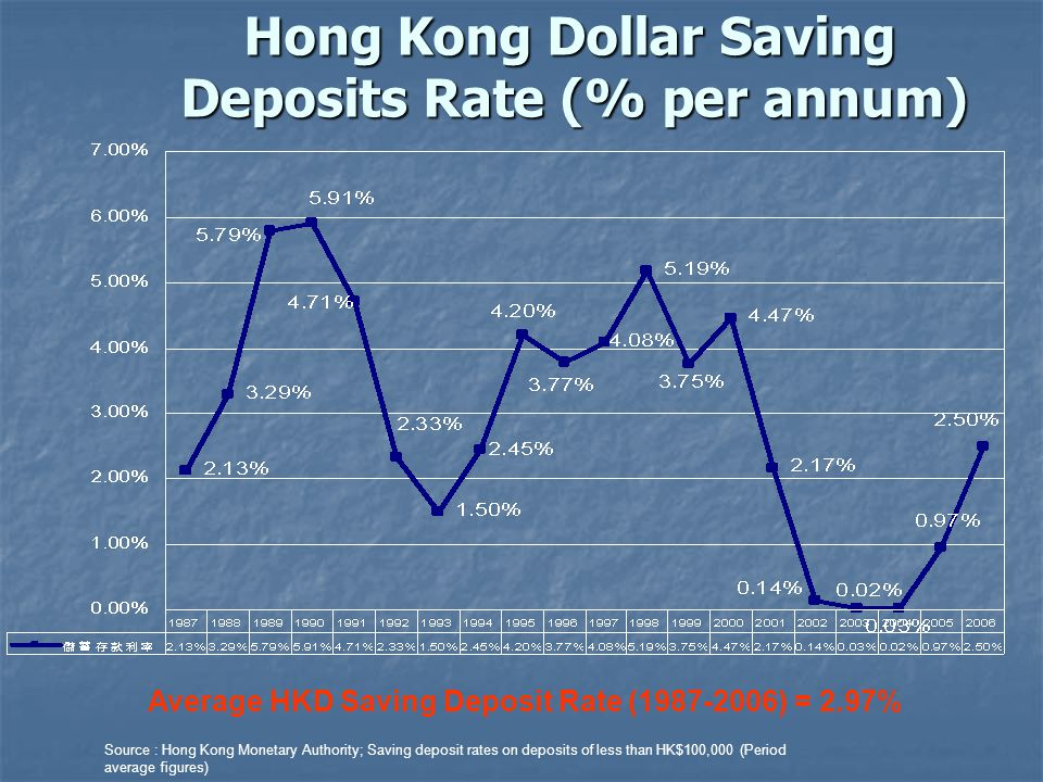 Average HKD Saving Deposit Rate (1987-2006) = 2.97% Hong Kong Dollar Saving Deposits Rate (% per annum) Source : Hong Kong Monetary Authority; Saving deposit rates on deposits of less than HK$100,000 (Period average figures)