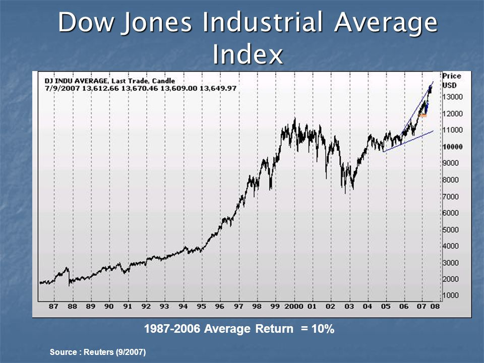 1987-2006 Average Return = 10% Dow Jones Industrial Average Index Source : Reuters (9/2007)