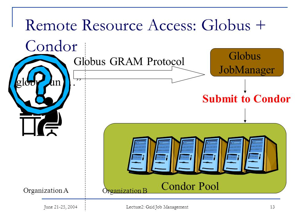 June 21-25, 2004 Lecture2: Grid Job Management 13 Remote Resource Access: Globus + Condor globusrun … Globus GRAM Protocol Globus JobManager Submit to Condor Condor Pool Organization A Organization B