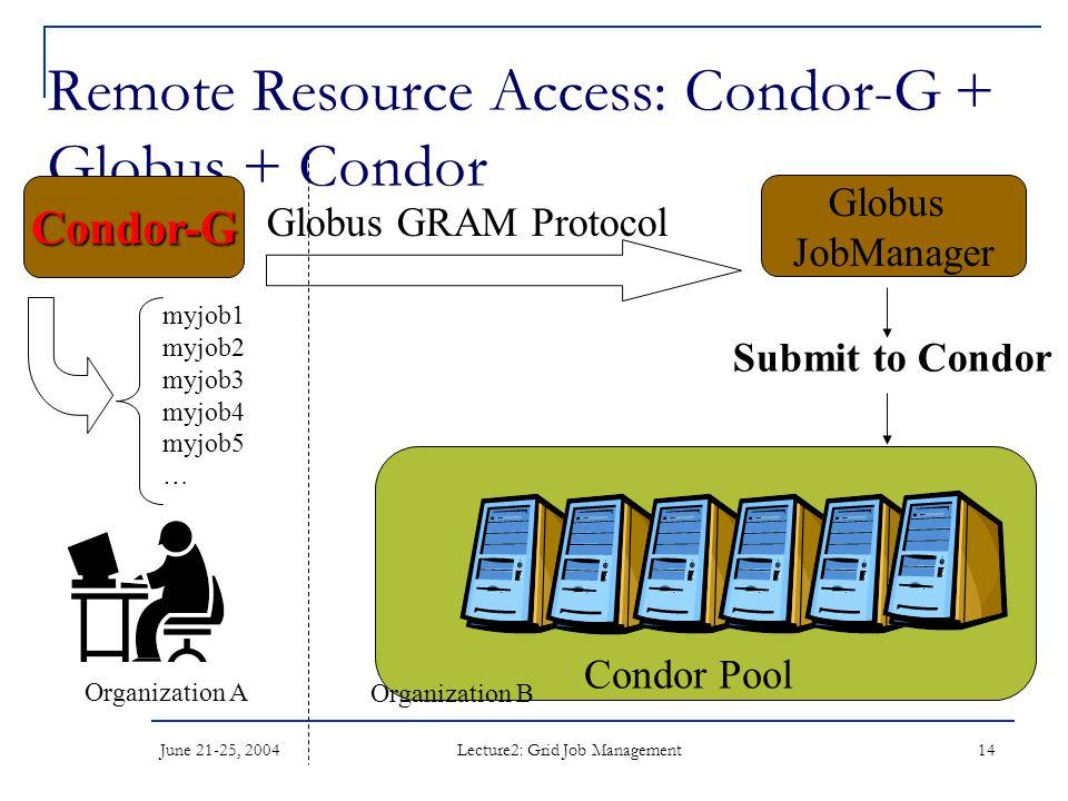 June 21-25, 2004 Lecture2: Grid Job Management 14 Remote Resource Access: Condor-G + Globus + Condor Globus GRAM Protocol Globus JobManager Submit to Condor Condor Pool Organization A Organization B Condor-G myjob1 myjob2 myjob3 myjob4 myjob5 …