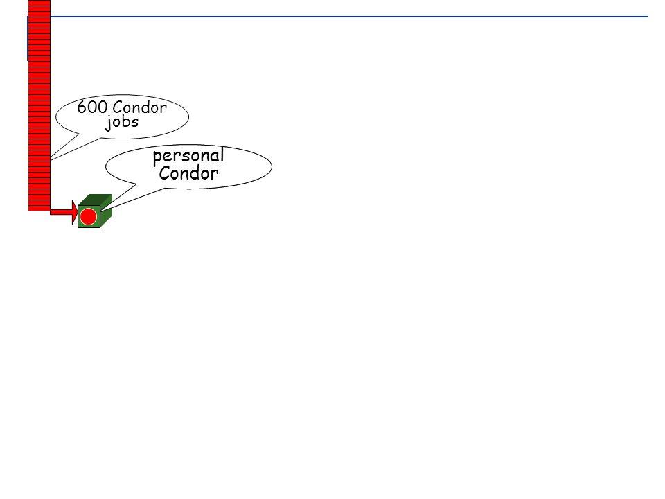 June 21-25, 2004 Lecture2: Grid Job Management 24 your workstation personal Condor 600 Condor jobs