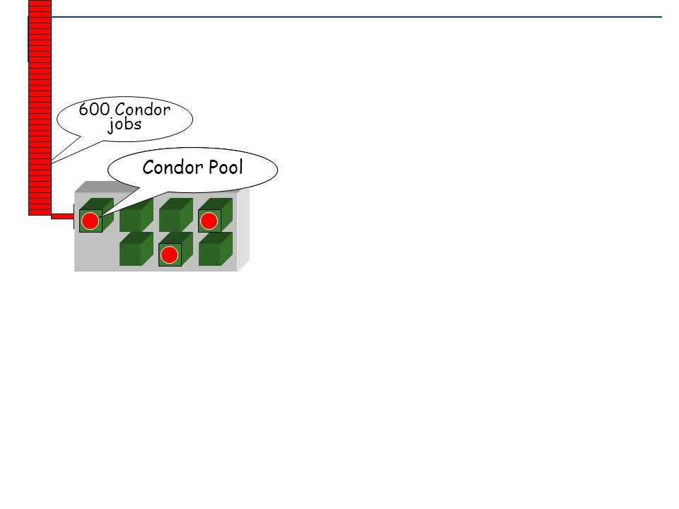 June 21-25, 2004 Lecture2: Grid Job Management 48 your workstation personal Condor 600 Condor jobs Condor Pool