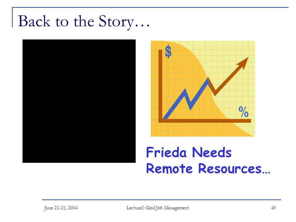 June 21-25, 2004 Lecture2: Grid Job Management 49 Back to the Story… Frieda Needs Remote Resources…