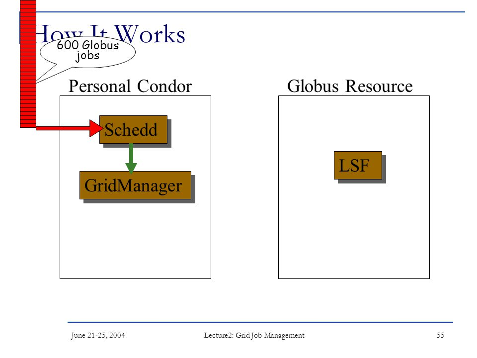 June 21-25, 2004 Lecture2: Grid Job Management 55 How It Works Schedd LSF Personal CondorGlobus Resource GridManager 600 Globus jobs