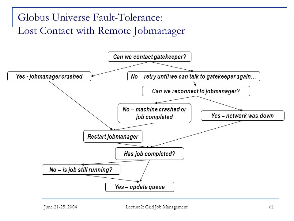 June 21-25, 2004 Lecture2: Grid Job Management 61 Globus Universe Fault-Tolerance: Lost Contact with Remote Jobmanager Can we contact gatekeeper? Yes