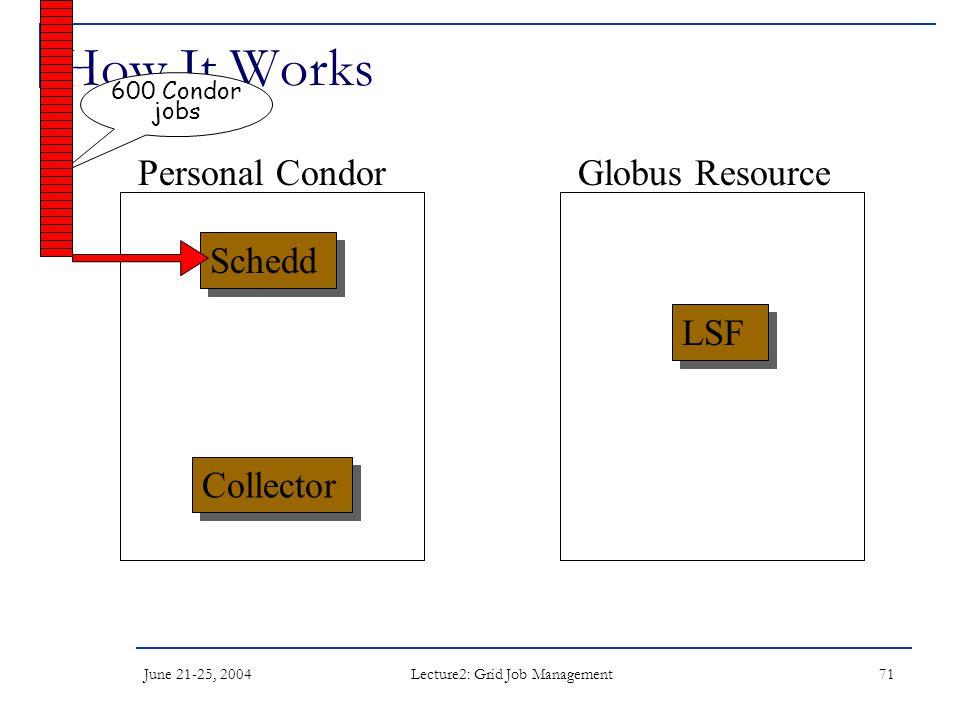 June 21-25, 2004 Lecture2: Grid Job Management 71 How It Works Schedd LSF Collector Personal CondorGlobus Resource 600 Condor jobs