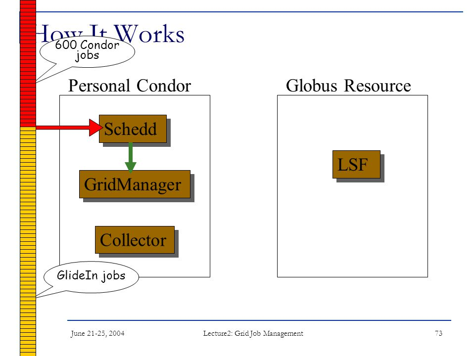 June 21-25, 2004 Lecture2: Grid Job Management 73 How It Works Schedd LSF Collector Personal CondorGlobus Resource GridManager 600 Condor jobs GlideIn