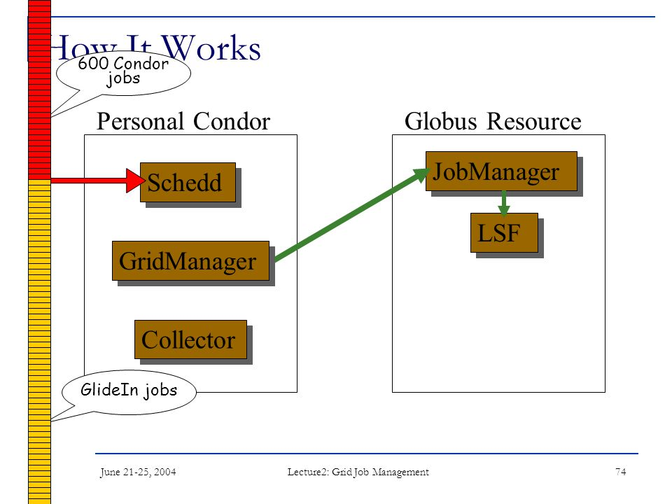 June 21-25, 2004 Lecture2: Grid Job Management 74 How It Works Schedd JobManager LSF Collector Personal CondorGlobus Resource GridManager 600 Condor j
