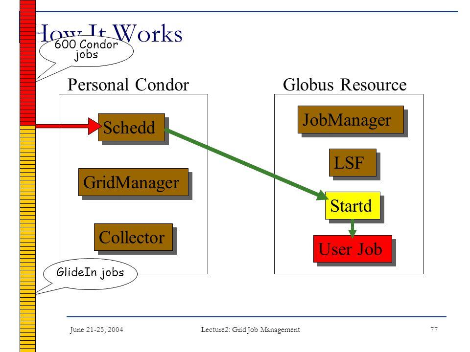 June 21-25, 2004 Lecture2: Grid Job Management 77 How It Works Schedd JobManager LSF User Job Startd Collector Personal CondorGlobus Resource GridManager 600 Condor jobs GlideIn jobs