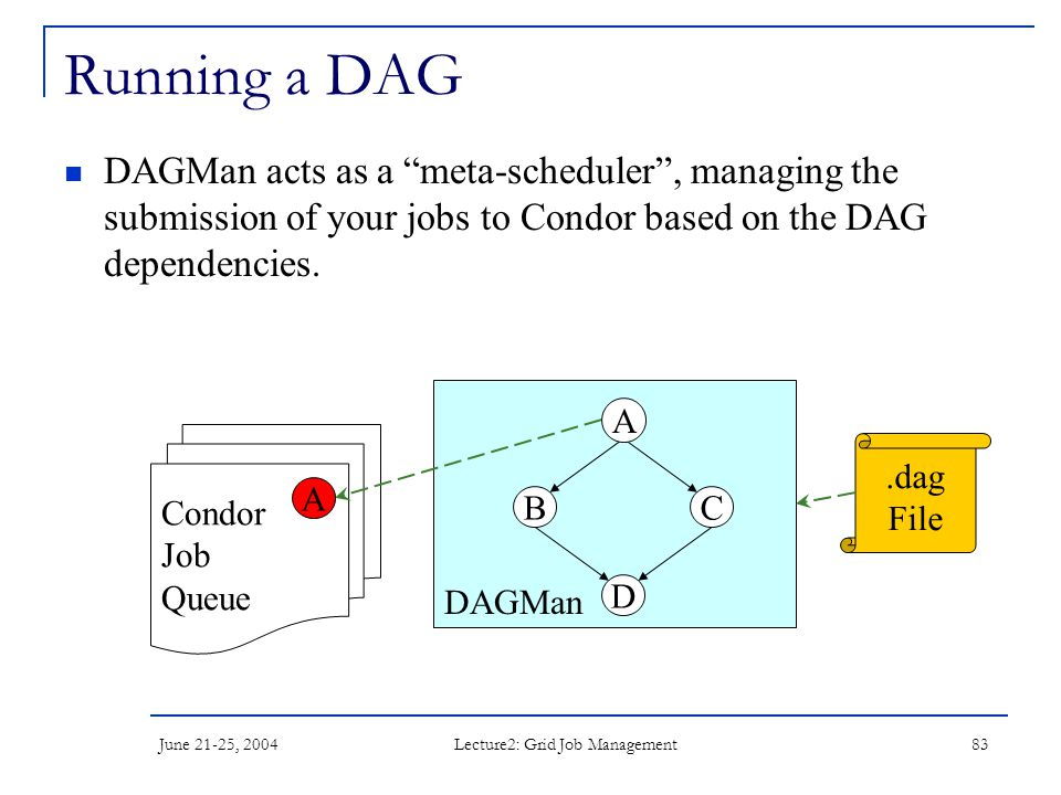 """June 21-25, 2004 Lecture2: Grid Job Management 83 DAGMan Running a DAG DAGMan acts as a """"meta-scheduler"""", managing the submission of your jobs to Cond"""