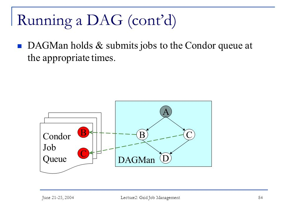 June 21-25, 2004 Lecture2: Grid Job Management 84 DAGMan Running a DAG (cont'd) DAGMan holds & submits jobs to the Condor queue at the appropriate times.