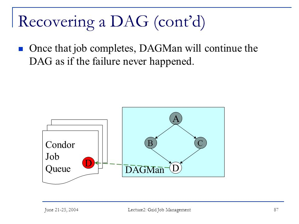 June 21-25, 2004 Lecture2: Grid Job Management 87 DAGMan Recovering a DAG (cont'd) Once that job completes, DAGMan will continue the DAG as if the fai