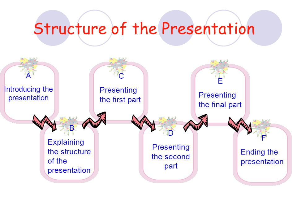 Structure of the Presentation A Introducing the presentation B Explaining the structure of the presentation C Presenting the first part D Presenting t