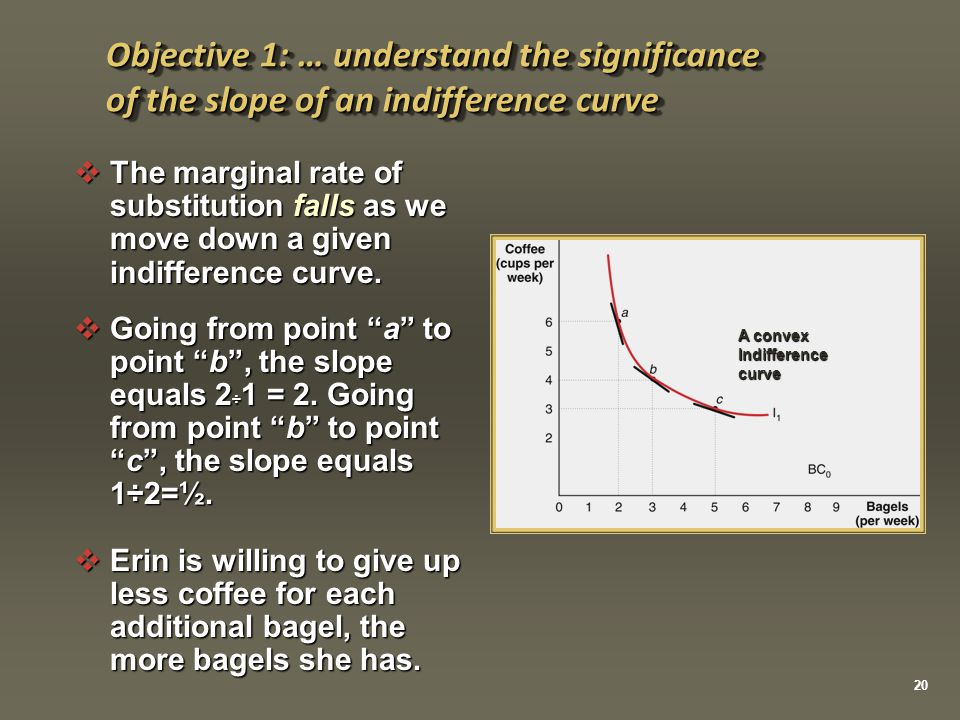 A convex Indifference curve Objective 1: … understand the significance of the slope of an indifference curve 20  The marginal rate of substitution fa