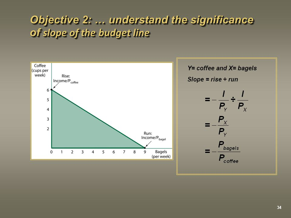 Objective 2: … understand the significance of slope of the budget line Y= coffee and X= bagels Slope = rise ÷ run 34