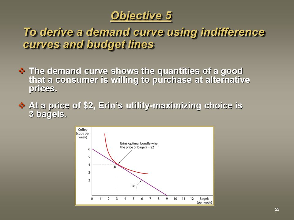 Objective 5 To derive a demand curve using indifference curves and budget lines  The demand curve shows the quantities of a good that a consumer is w