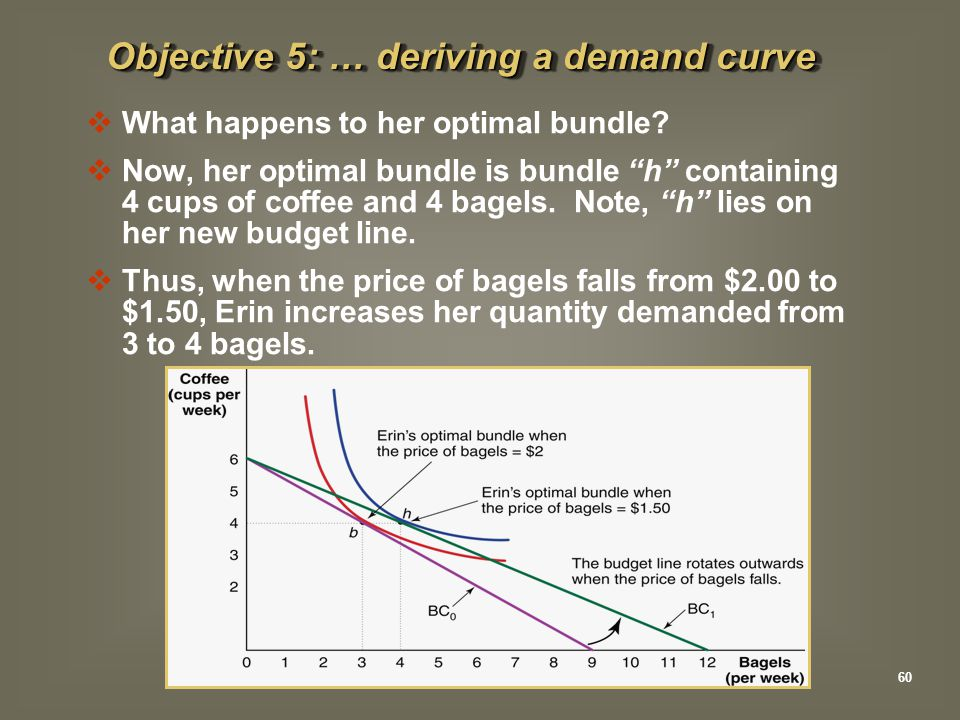 " What happens to her optimal bundle?  Now, her optimal bundle is bundle ""h"" containing 4 cups of coffee and 4 bagels. Note, ""h"" lies on her new budg"