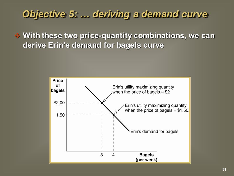  With these two price-quantity combinations, we can derive Erin's demand for bagels curve Objective 5: … deriving a demand curve 61
