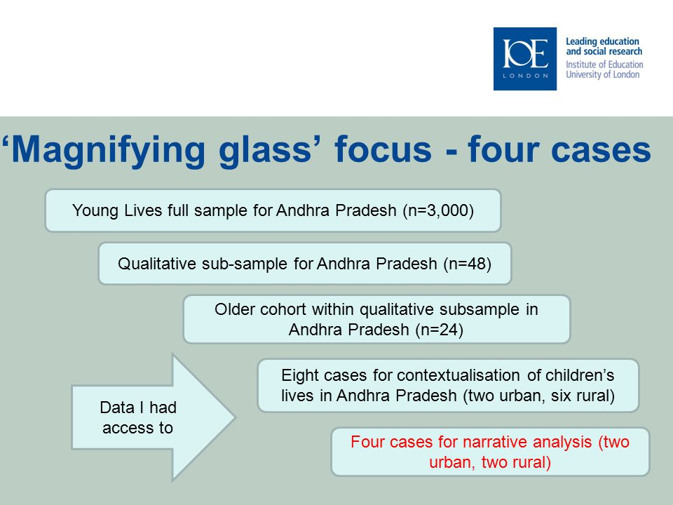 'Magnifying glass' focus - four cases Qualitative sub-sample for Andhra Pradesh (n=48) Young Lives full sample for Andhra Pradesh (n=3,000) Older cohort within qualitative subsample in Andhra Pradesh (n=24) Eight cases for contextualisation of children's lives in Andhra Pradesh (two urban, six rural) Four cases for narrative analysis (two urban, two rural) Data I had access to