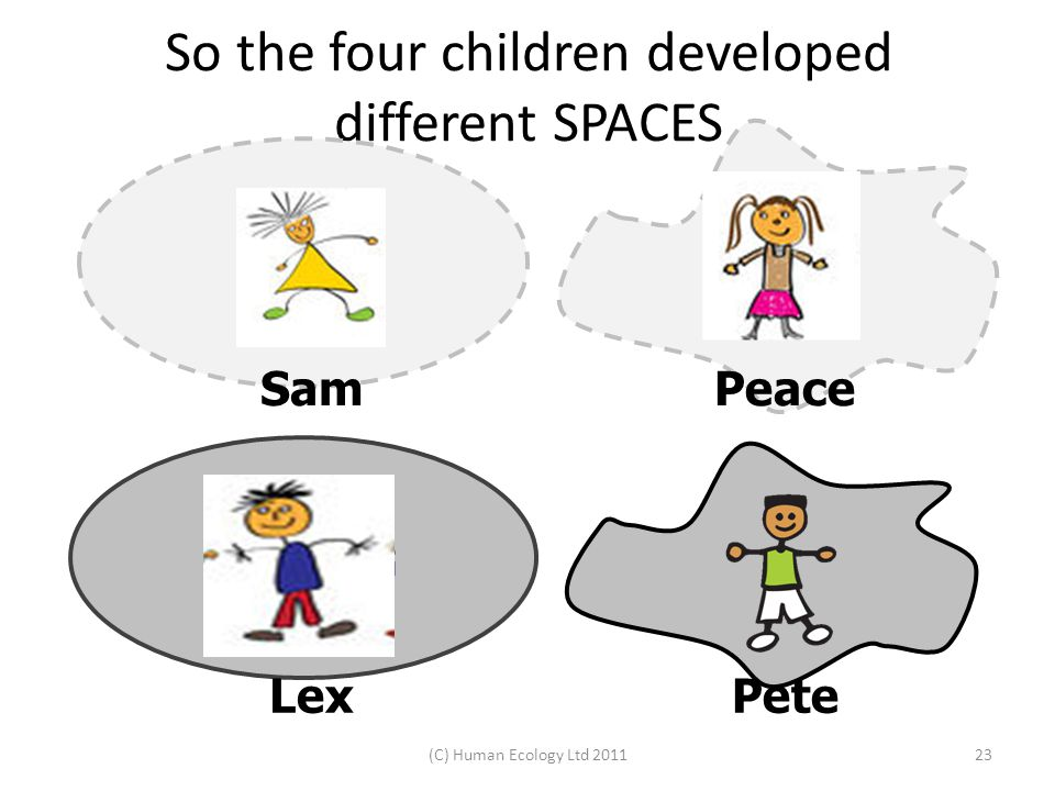 MY DEFINING SPACE So the four children developed different SPACES (C) Human Ecology Ltd 201123 LexPete PeaceSam