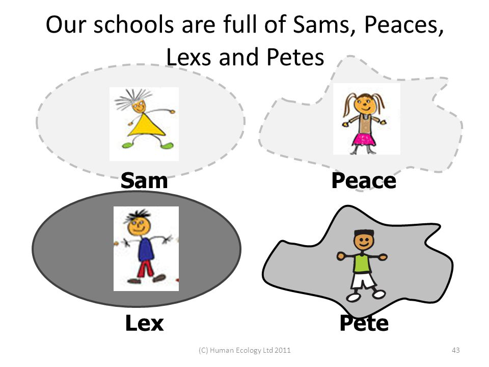 (C) Human Ecology Ltd 201143 LexPete PeaceSam Our schools are full of Sams, Peaces, Lexs and Petes