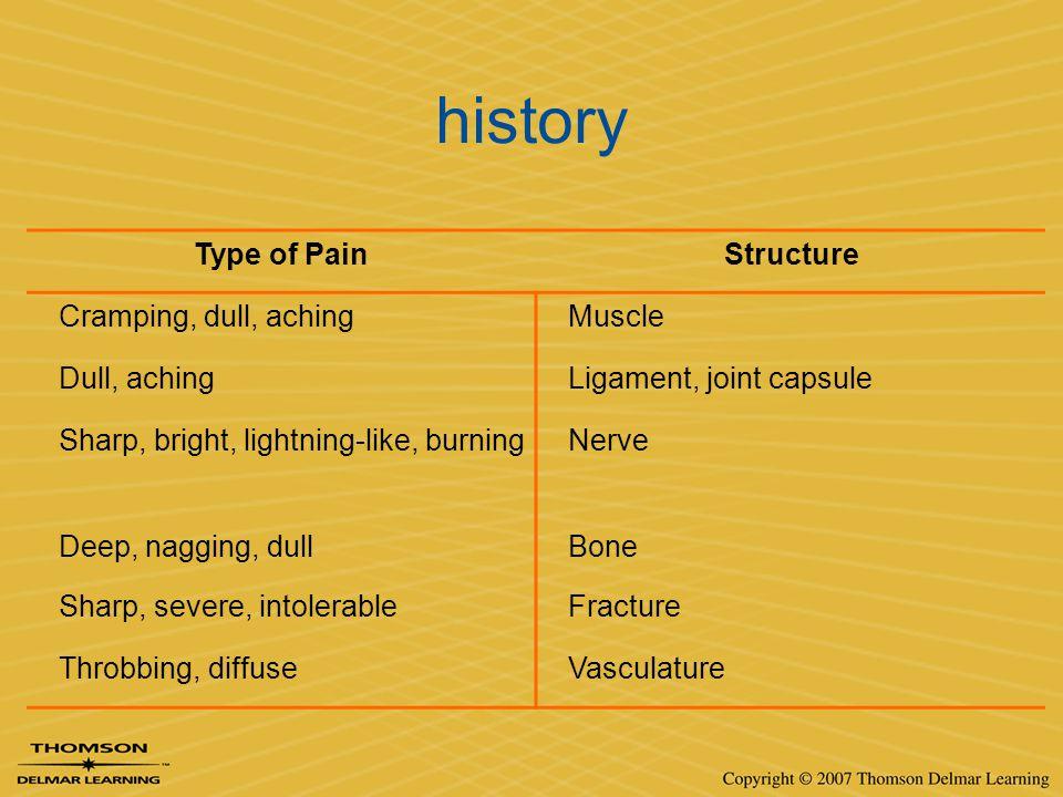 history Type of PainStructure Cramping, dull, achingMuscle Dull, achingLigament, joint capsule Sharp, bright, lightning-like, burningNerve Deep, naggi