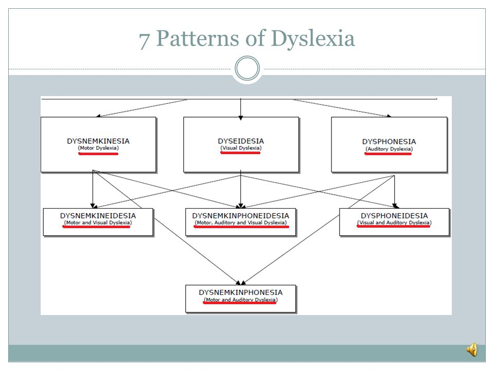 Type: Example: Dyseidesia (visual dyslexia)  Difficulty with whole word recognition and visual analysis, particularly with visual processing.