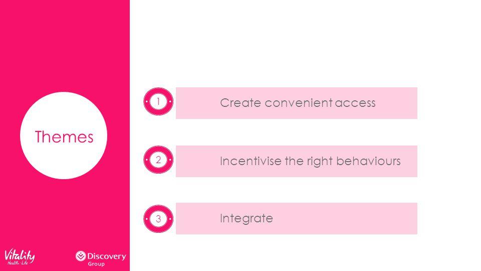 Themes Create convenient accessIncentivise the right behavioursIntegrate 2
