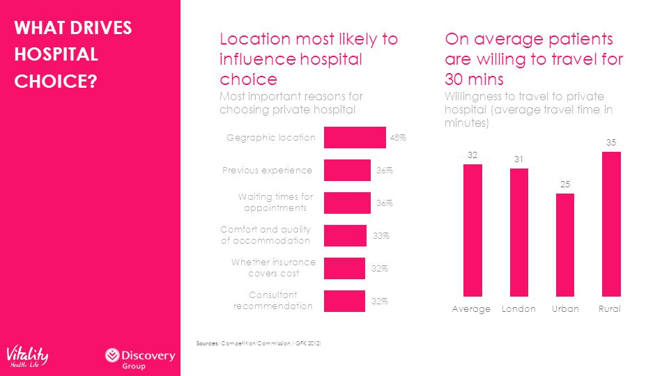WHAT DRIVES HOSPITAL CHOICE.