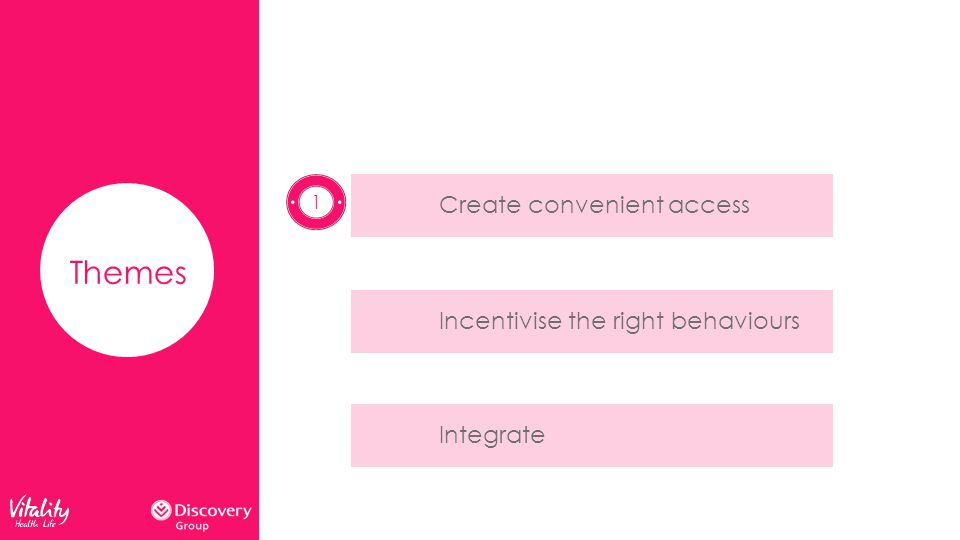 Themes Create convenient accessIncentivise the right behavioursIntegrate 1