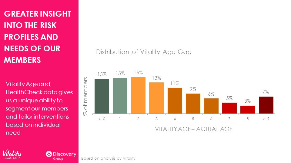 GREATER INSIGHT INTO THE RISK PROFILES AND NEEDS OF OUR MEMBERS Vitality Age and HealthCheck data gives us a unique ability to segment our members and tailor interventions based on individual need Based on analysis by Vitality % of members