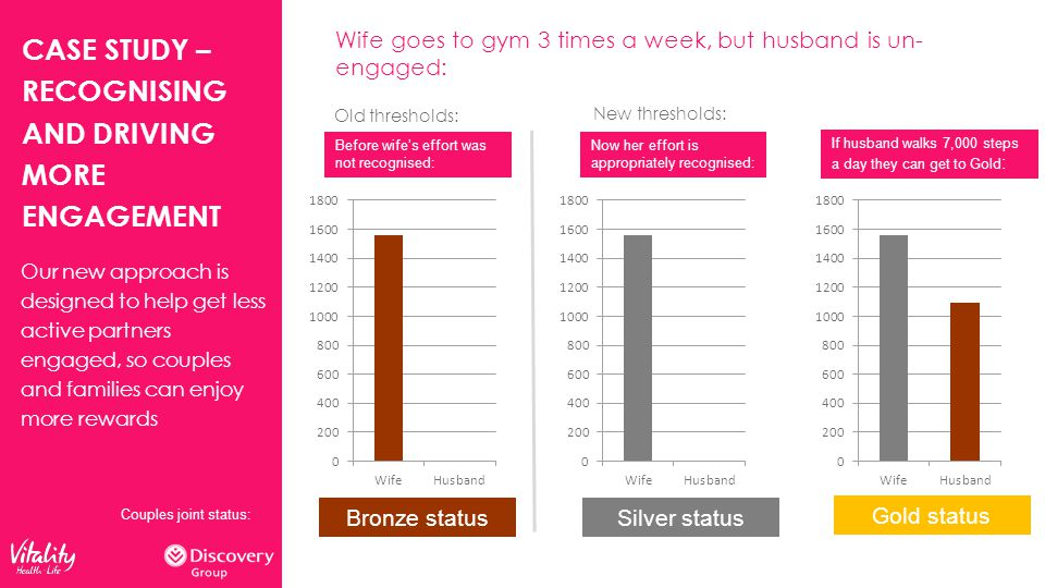 CASE STUDY – RECOGNISING AND DRIVING MORE ENGAGEMENT Wife goes to gym 3 times a week, but husband is un- engaged: Bronze statusSilver status Gold status Before wife's effort was not recognised: Couples joint status: Now her effort is appropriately recognised: If husband walks 7,000 steps a day they can get to Gold : Our new approach is designed to help get less active partners engaged, so couples and families can enjoy more rewards Old thresholds: New thresholds: