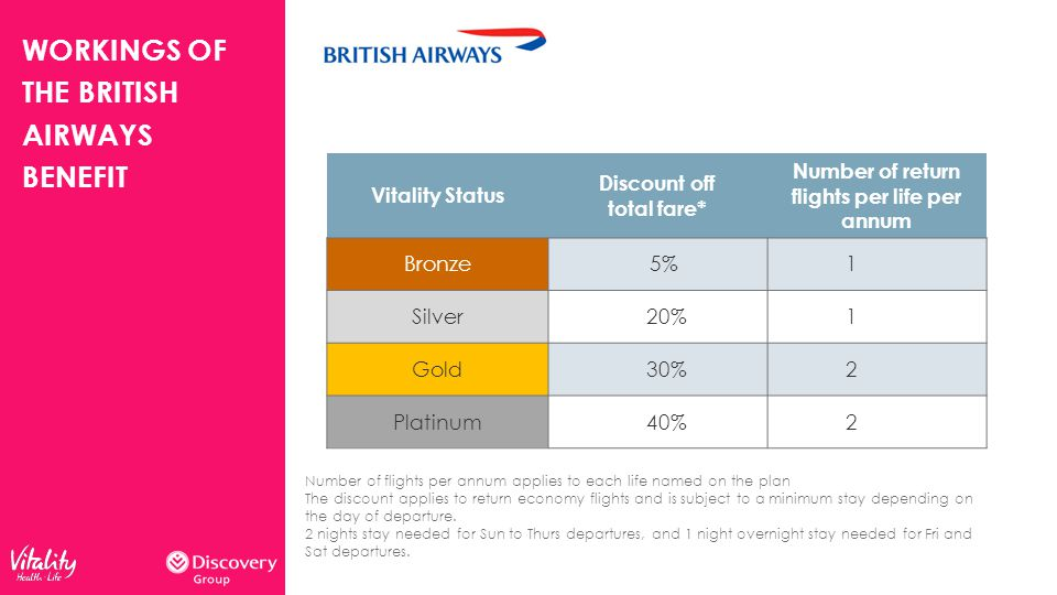 Vitality Status Discount off total fare* Number of return flights per life per annum Bronze 5%1 Silver 20%1 Gold 30%2 Platinum 40%2 Number of flights per annum applies to each life named on the plan The discount applies to return economy flights and is subject to a minimum stay depending on the day of departure.