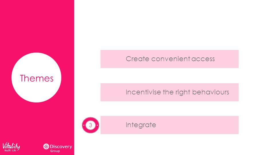 Themes Create convenient accessIncentivise the right behavioursIntegrate 3