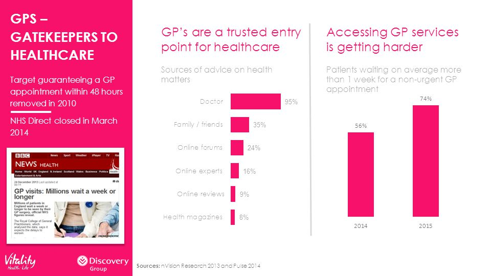 GPS – GATEKEEPERS TO HEALTHCARE GP's are a trusted entry point for healthcare Sources of advice on health matters Accessing GP services is getting harder Patients waiting on average more than 1 week for a non-urgent GP appointment Target guaranteeing a GP appointment within 48 hours removed in 2010 NHS Direct closed in March 2014 Sources: nVision Research 2013 and Pulse 2014