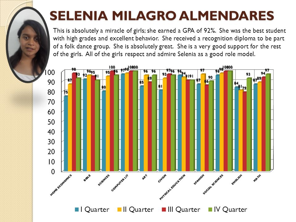 SELENIA MILAGRO ALMENDARES This is absolutely a miracle of girls; she earned a GPA of 92%.