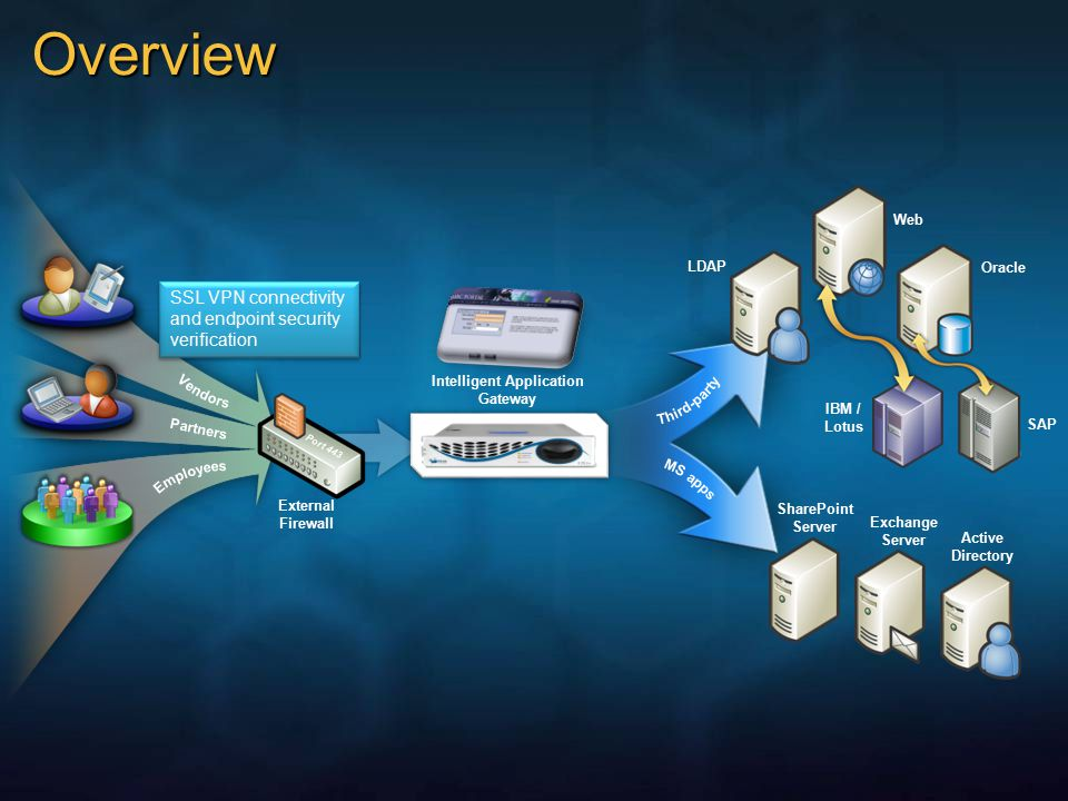 Overview Intelligent Application Gateway External Firewall Port 443 LDAP Oracle Exchange Server SharePoint Server Partners IBM / Lotus SAP Web Active