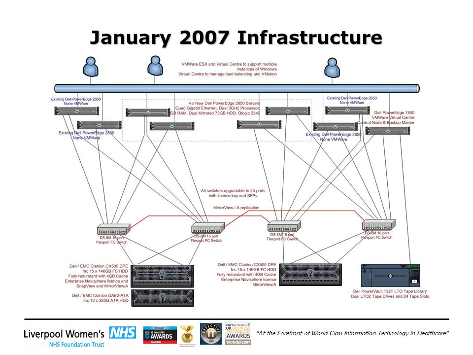 At the Forefront of World Class Information Technology in Healthcare January 2007 Infrastructure