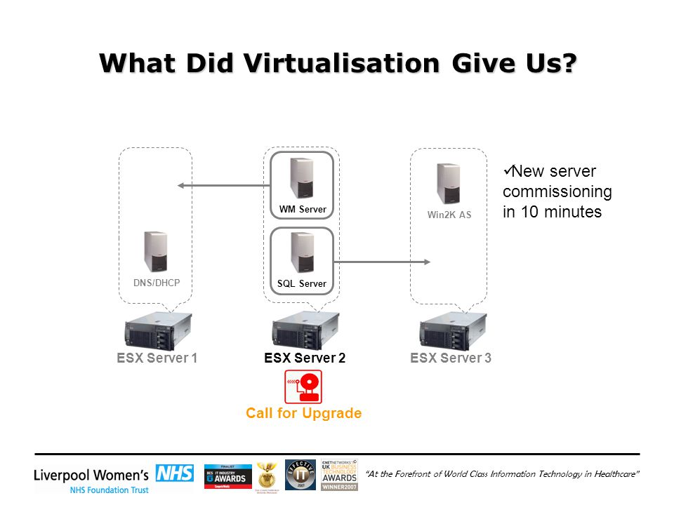 At the Forefront of World Class Information Technology in Healthcare What Did Virtualisation Give Us.