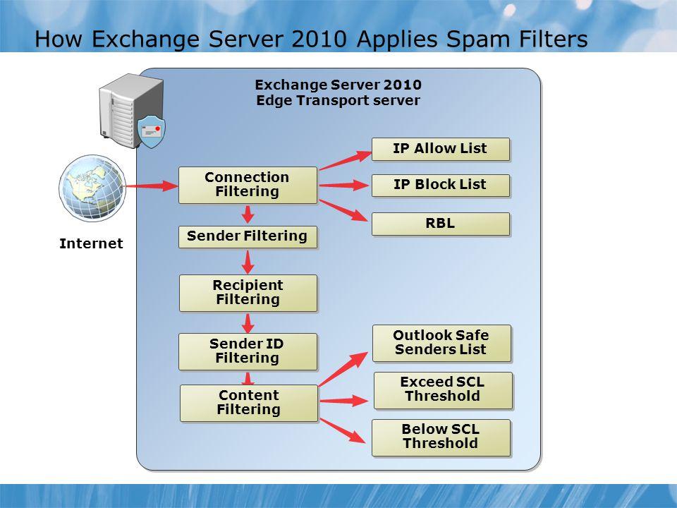 Exchange Server 2010 Edge Transport server Exchange Server 2010 Edge Transport server How Exchange Server 2010 Applies Spam Filters Internet Sender Fi