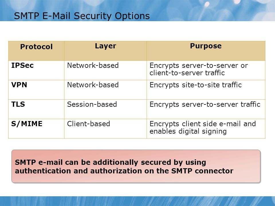 SMTP E-Mail Security Options Protocol LayerPurpose IPSecNetwork-basedEncrypts server-to-server or client-to-server traffic VPNNetwork-basedEncrypts site-to-site traffic TLSSession-basedEncrypts server-to-server traffic S/MIMEClient-basedEncrypts client side e-mail and enables digital signing SMTP e-mail can be additionally secured by using authentication and authorization on the SMTP connector