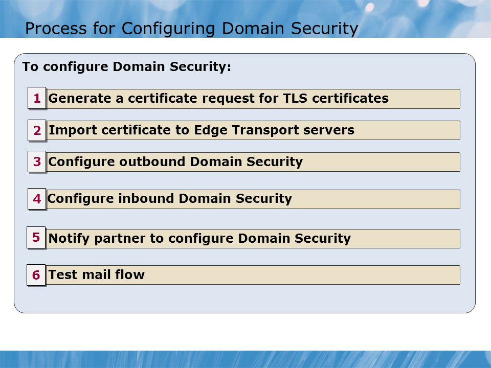 Process for Configuring Domain Security To configure Domain Security: Generate a certificate request for TLS certificates Import certificate to Edge Transport servers Configure outbound Domain Security Configure inbound Domain Security Notify partner to configure Domain Security Test mail flow 1 1 2 2 3 3 4 4 5 5 6 6
