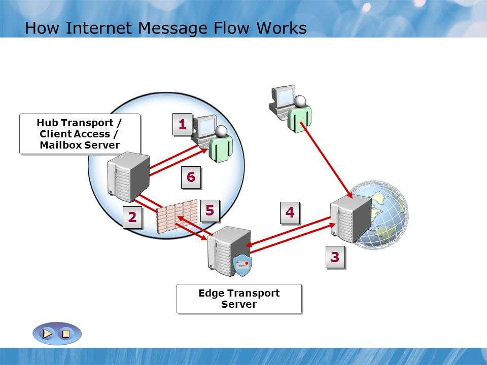 How Internet Message Flow Works Hub Transport / Client Access / Mailbox Server Edge Transport Server 1 1 6 6 5 5 4 4 3 3 2 2