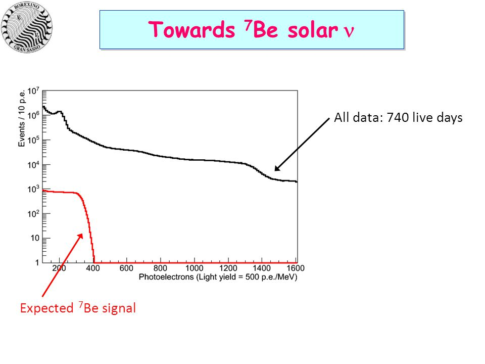 Towards 7 Be solar  All data: 740 live days Expected 7 Be signal