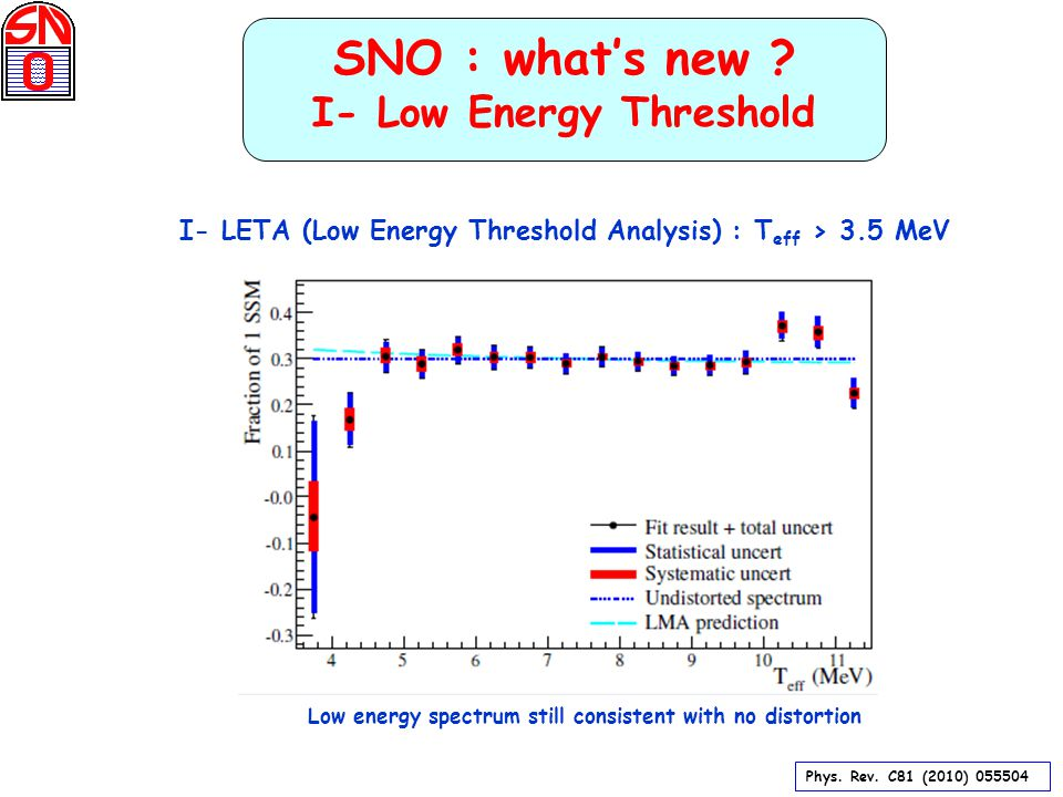 SNO : what's new . I- Low Energy Threshold Phys. Rev.
