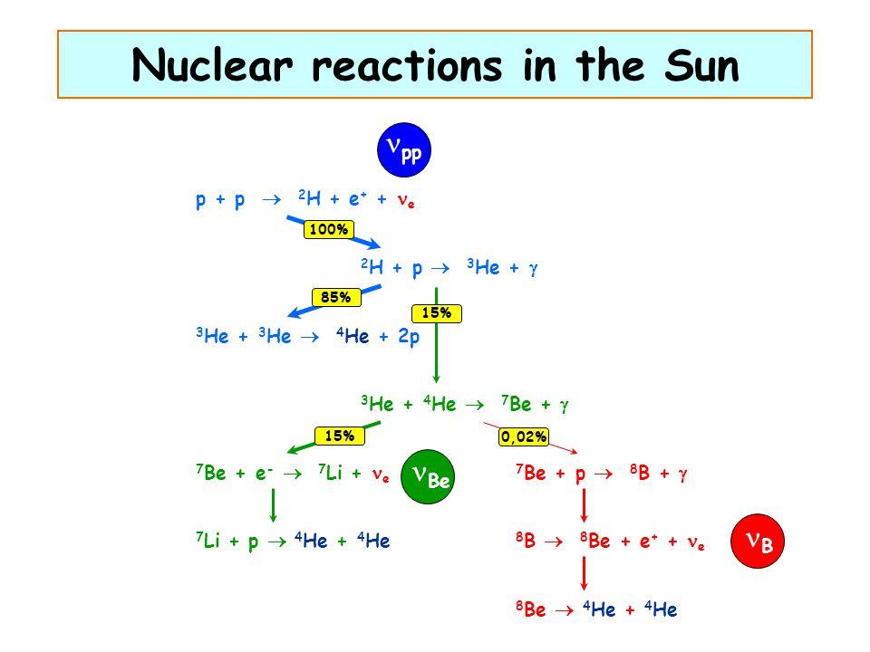Nuclear reactions in the Sun p + p  2 H + e + + e B pp 3 He + 3 He  4 He + 2p 3 He + 4 He  7 Be +  2 H + p  3 He +  100% 85% 15% 7 Be + e -  7 Li + e 7 Li + p  4 He + 4 He 15% Be 7 Be + p  8 B +  8 B  8 Be + e + + e 8 Be  4 He + 4 He 0,02% B B