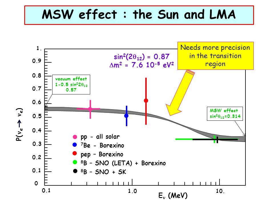 0.9 0.8 1. 10. 1.0 0.7 0.6 0.5 0.4 0.3 0.2 0.1 0 E (MeV) P( e e ) sin 2 (2  12 ) = 0.87  m 2 = 7.6 10 -5 eV 2 pp - all solar 7 Be - Borexino pep – B