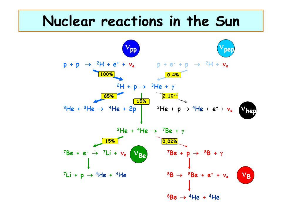 Nuclear reactions in the Sun p + p  2 H + e + + e 3 He + 3 He  4 He + 2p 3 He + 4 He  7 Be +  7 Be + e -  7 Li + e 7 Li + p  4 He + 4 He 7 Be +