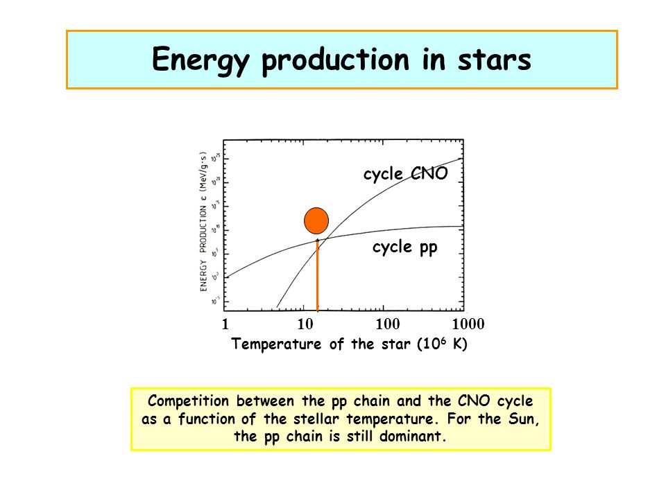 Energy production in stars cycle CNO cycle pp Temperature of the star (10 6 K) 1101001000 Competition between the pp chain and the CNO cycle as a function of the stellar temperature.
