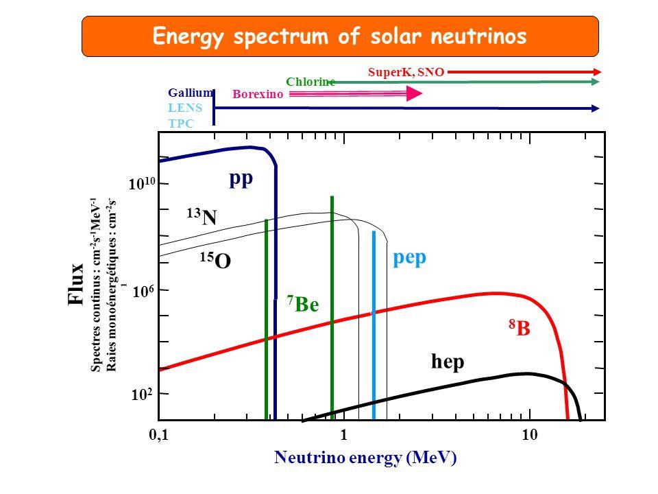 pp 8B8B pep 7 Be Neutrino energy (MeV) Flux Spectres continus : cm -2 s -1 MeV -1 Raies monoénergétiques : cm -2 s - 1 10 2 10 6 10 1100,1 Energy spectrum of solar neutrinos hep SuperK, SNO Chlorine Borexino Gallium LENS TPC 13 N 15 O